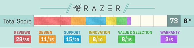 Szczegółowa ocena Razer (2017)