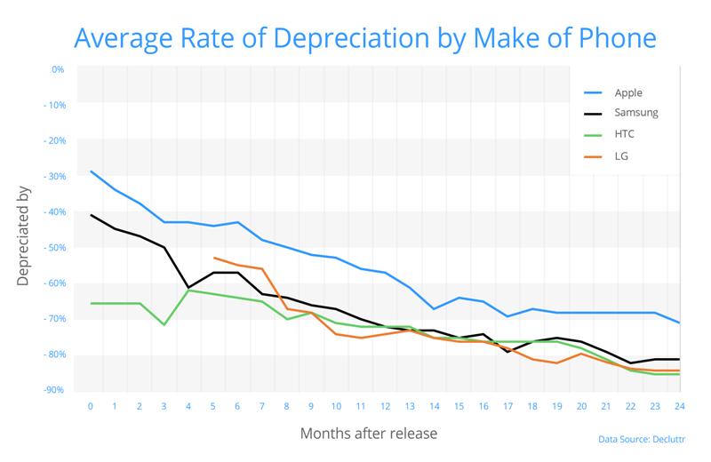 Wykres: Smartfony której marki najszybciej tracą na wartości od daty premiery?
