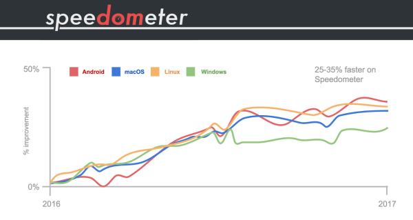 Przeglądarka Chrome szybsza o 10-20% niż rok temu