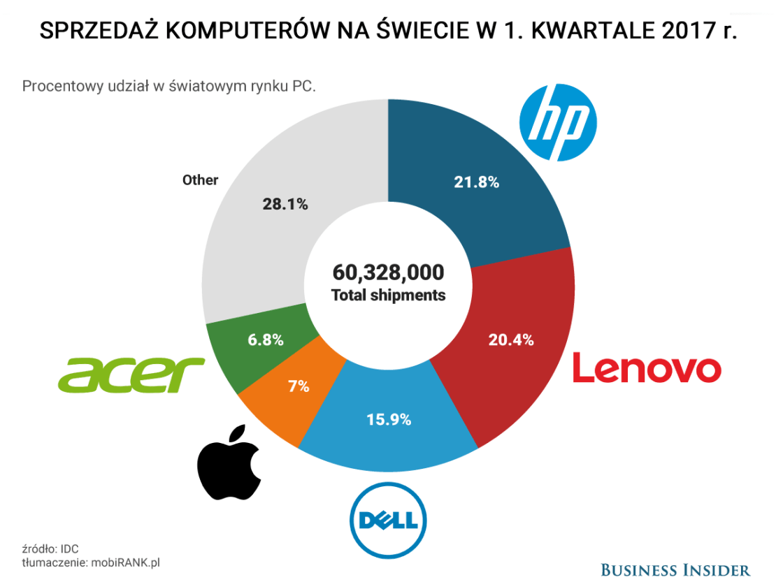 Sprzedaż komputerów na świecie w 1Q 2017 r. (udział % producentów w rynku)