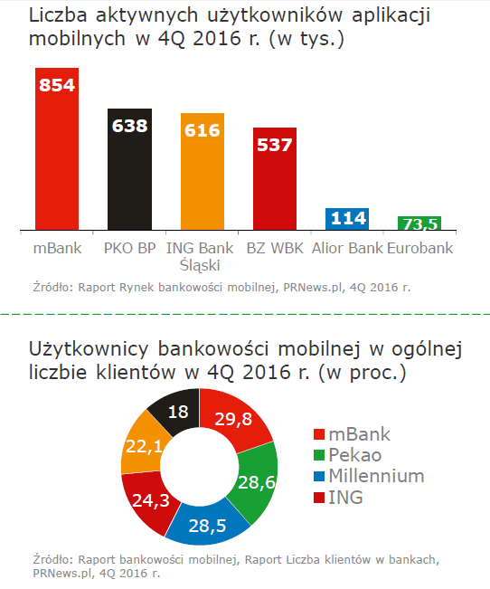 Statystyki bankowości mobilnej w Polsce (2017)