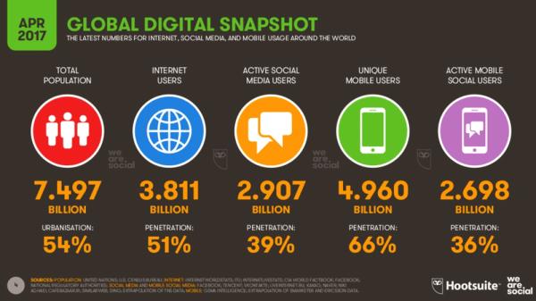 Statystyki mobilne i internetowe na świecie (2Q 2017)