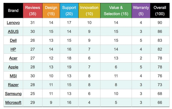 Tabela ze szczegółowymi ocenami marek laptopów wg kategorii (2017 r.)