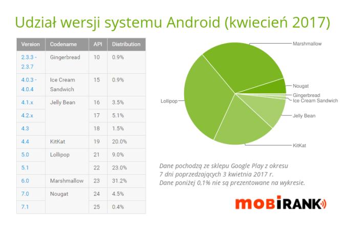 Udział wersji systemu Android w kwietniu 2017 r.