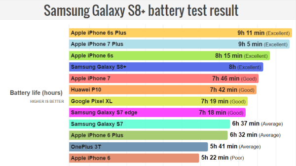 Test żywotności baterii popularnych smartfonów (2017)