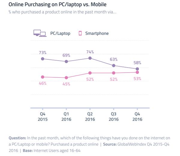 Coraz więcej transakcji online odbywa się na smartfonie