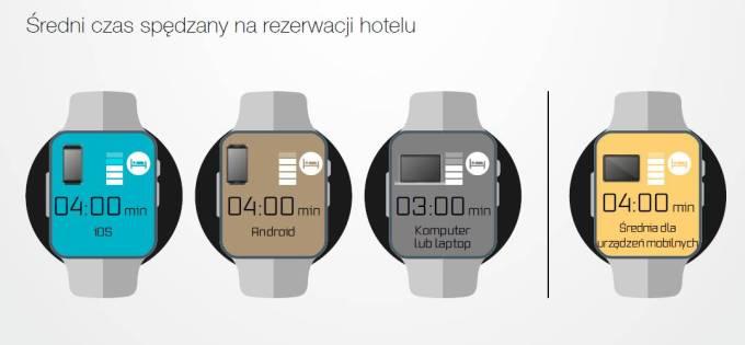 Ile czasu poświęcamy na rezerwację hotelu?