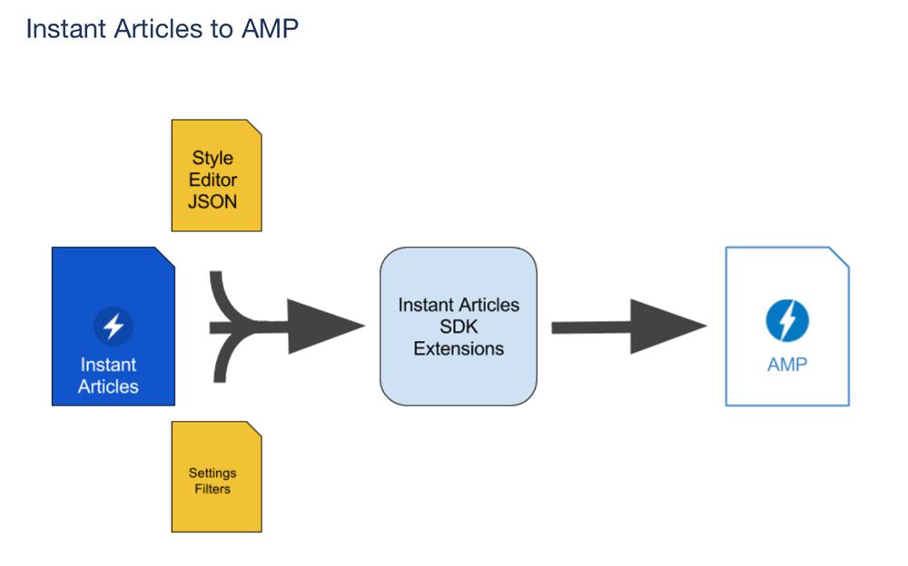Facebook Instant Articles > AMP