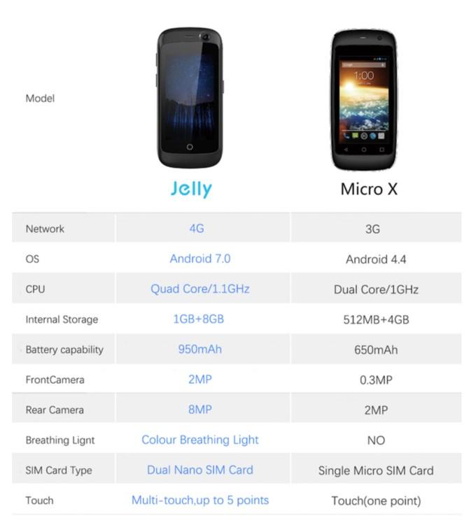 Porównanie specyfikacji smartfonów Jelly i Micro X