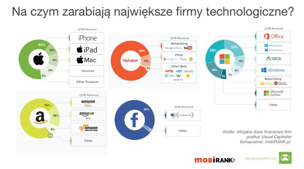 Na czym zarabiają największe firmy technologiczne?