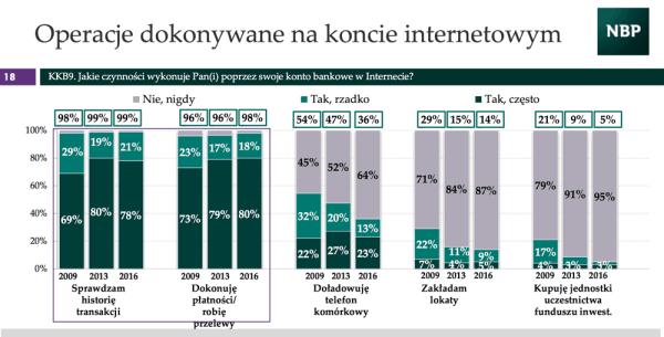 Polacy coraz chętniej korzystają z konta bankowego przez internet