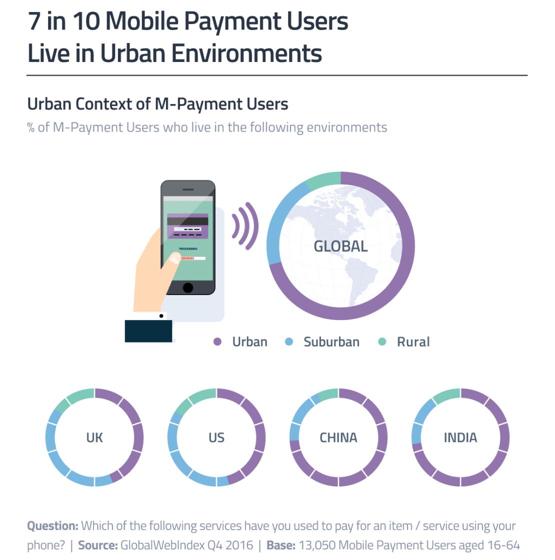 Płatności mobilne na wsiach i w miastach na świecie