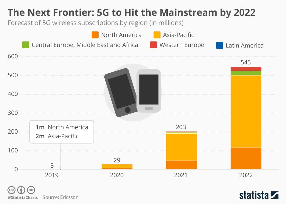 Prognoza użycia sieci 5G na świecie do 2022 roku (wykres)