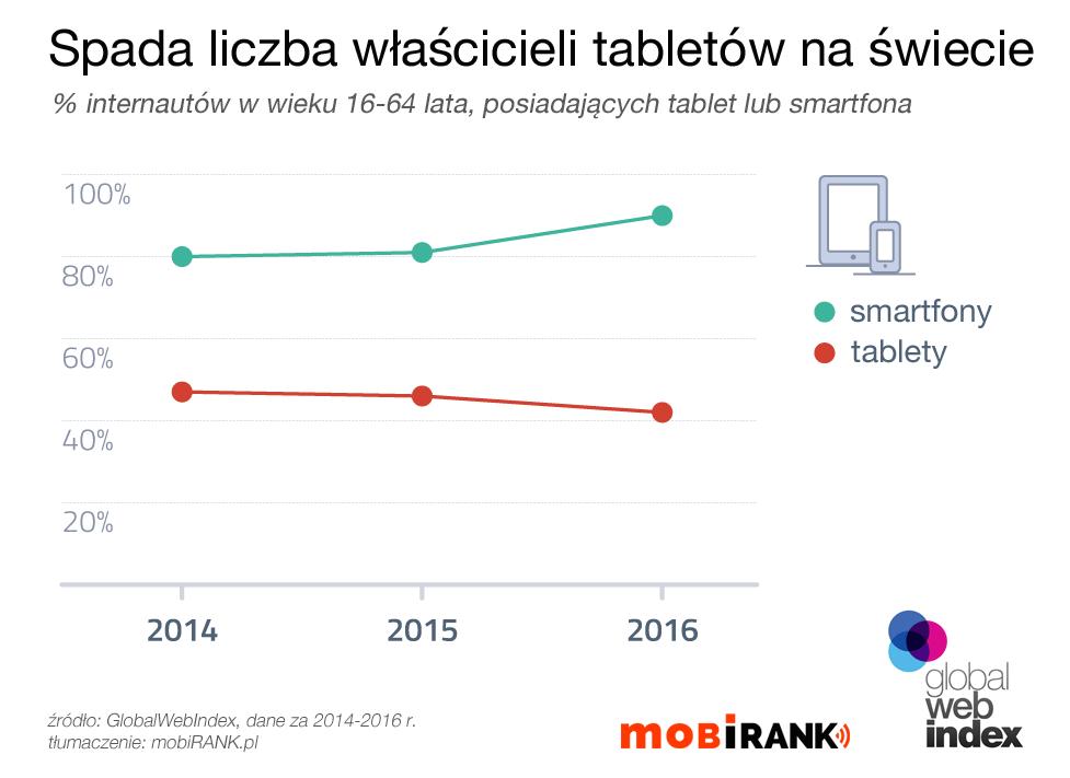 Wykres: spadek liczby właścicieli tabletów na świecie (2014-2016 r.)