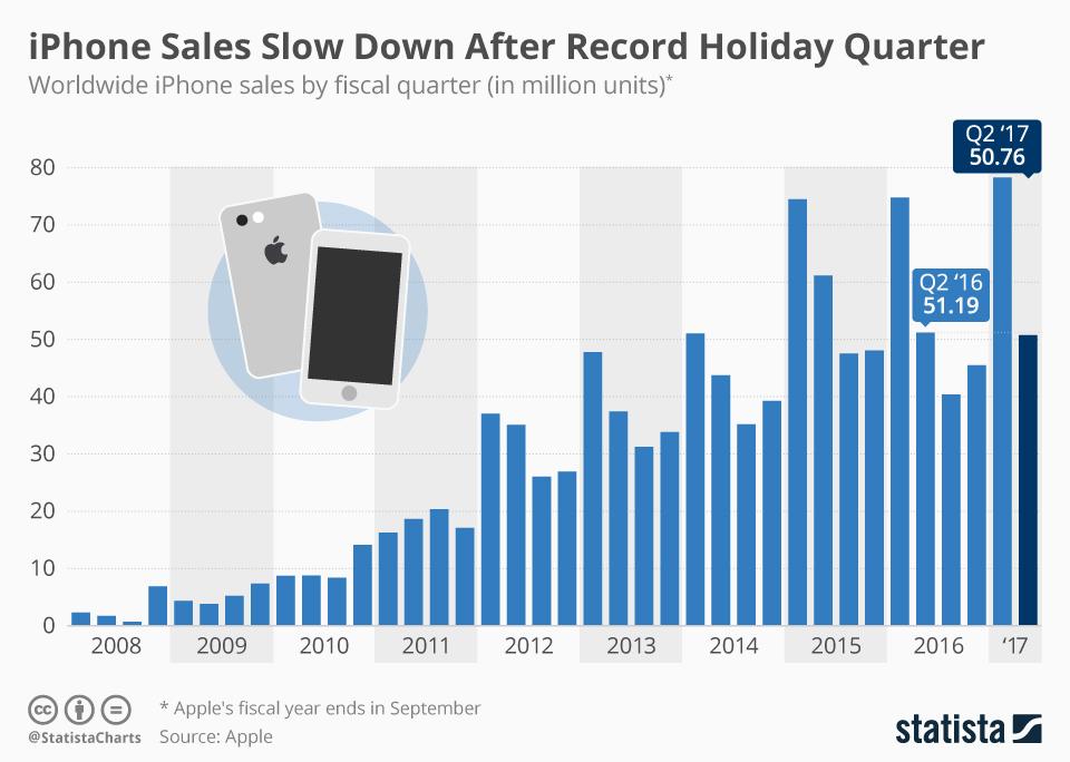Wykres: sprzedaż iPhone'a od 2008 r. do 2Q 2017 r.