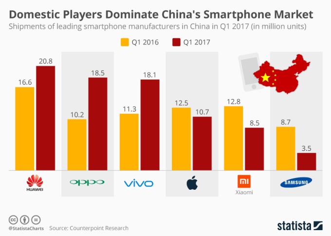 Wykres: sprzedaż smartfonów w Chinach wg producentów (1 kwartał 2017 r.)