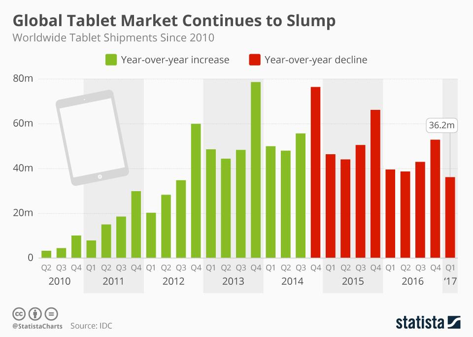 Wykres: Sprzedaż tabletów od 2010 do 2017 r.