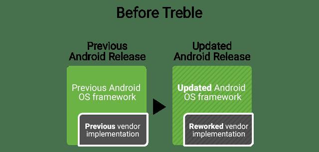 Obecny proces aktualizacja Androida (przed Treble)