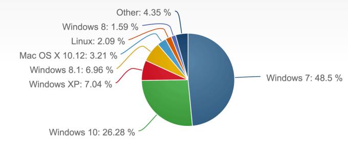 Udział wersji systemów operacyjnych na świecie (kwiecień 2017)