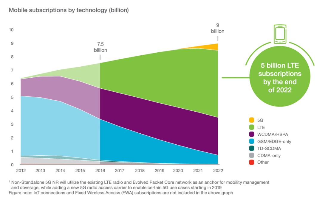 Abonenci wg technologii komórkowej (2012-2022)