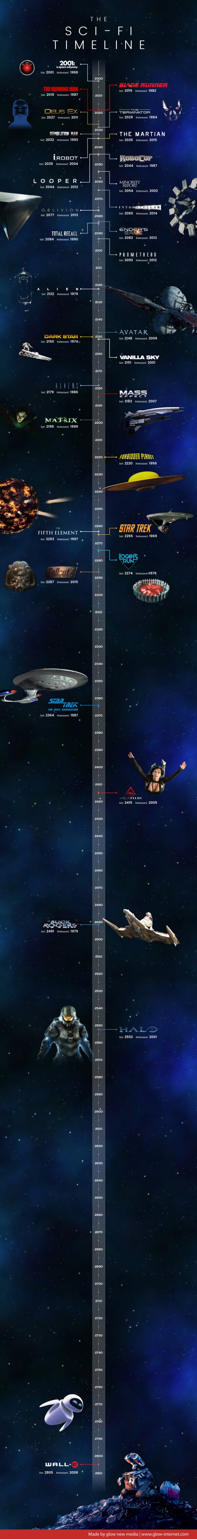Infografika - oś czasu filmów science-fiction