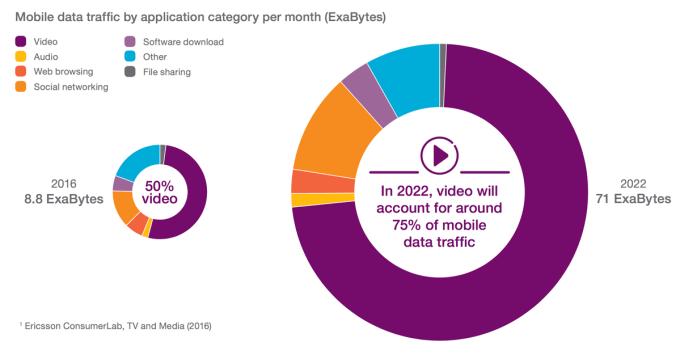 Miesięczny przesył danych sieci komórkowej wg mediów (2016)