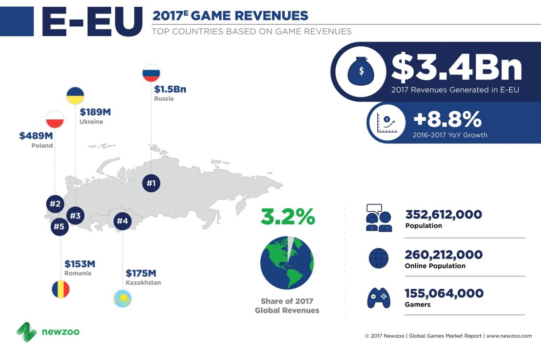 Przychody z gier w Europie Wschodniej w 2017 r.