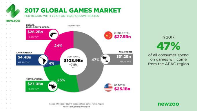 Przychody z gier na świecie wg regionów w 2017 r.
