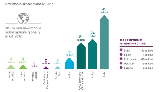 Przyrost liczby abonentów komórkowych na świecie w 1Q 2017 r. (wg regionów)