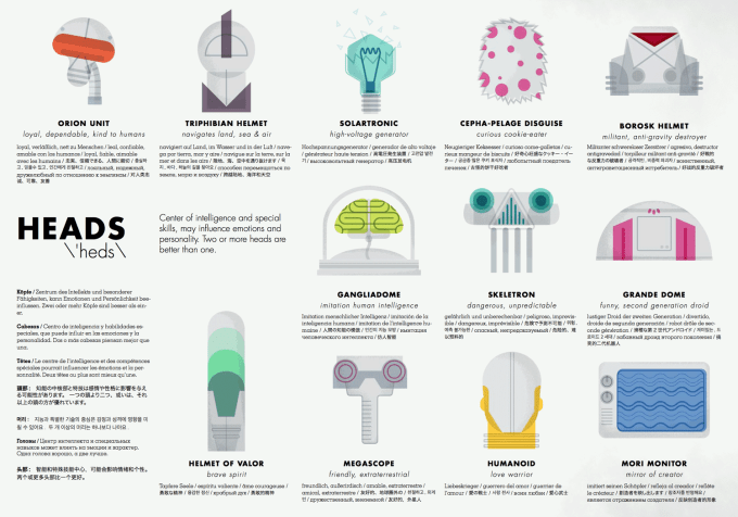 Robot Factory - głowy robotów