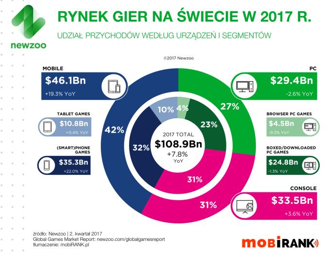 Rynek gier mobilnych w 2017 roku (udział wg urządzeń i przychody) - wykres