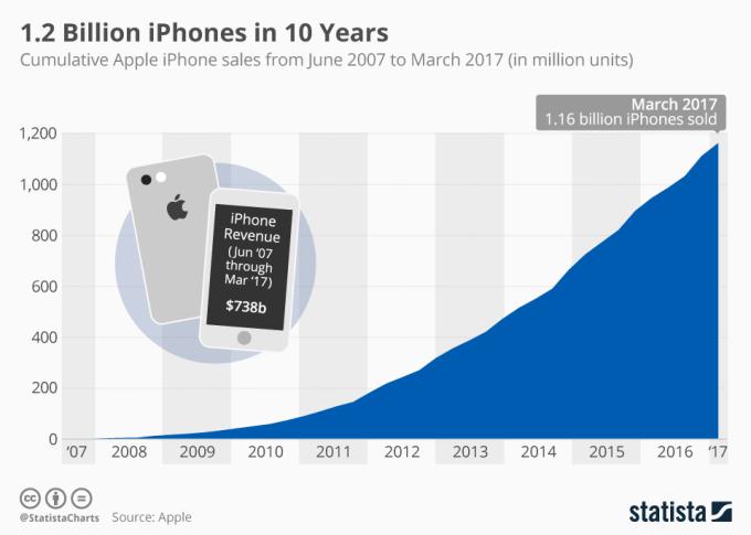 Wykres przedstawiająca sumaryczną liczbę sprzedanych iPhone'ów od 2007 do 2017 roku