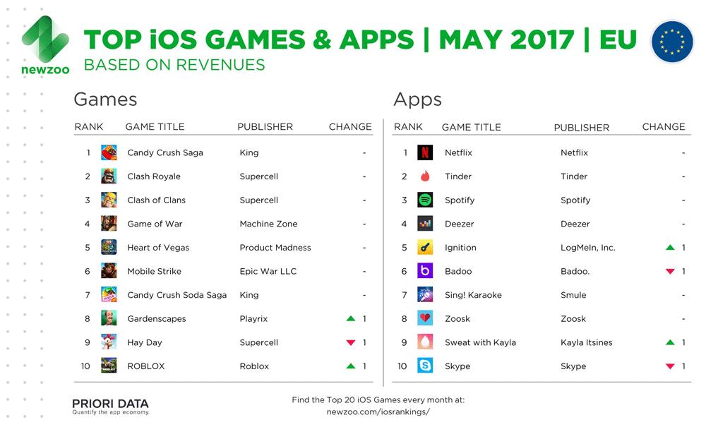 TOP 10 gier i aplikacji mobilnych na iOS-a w maju 2017 r. (Europa)