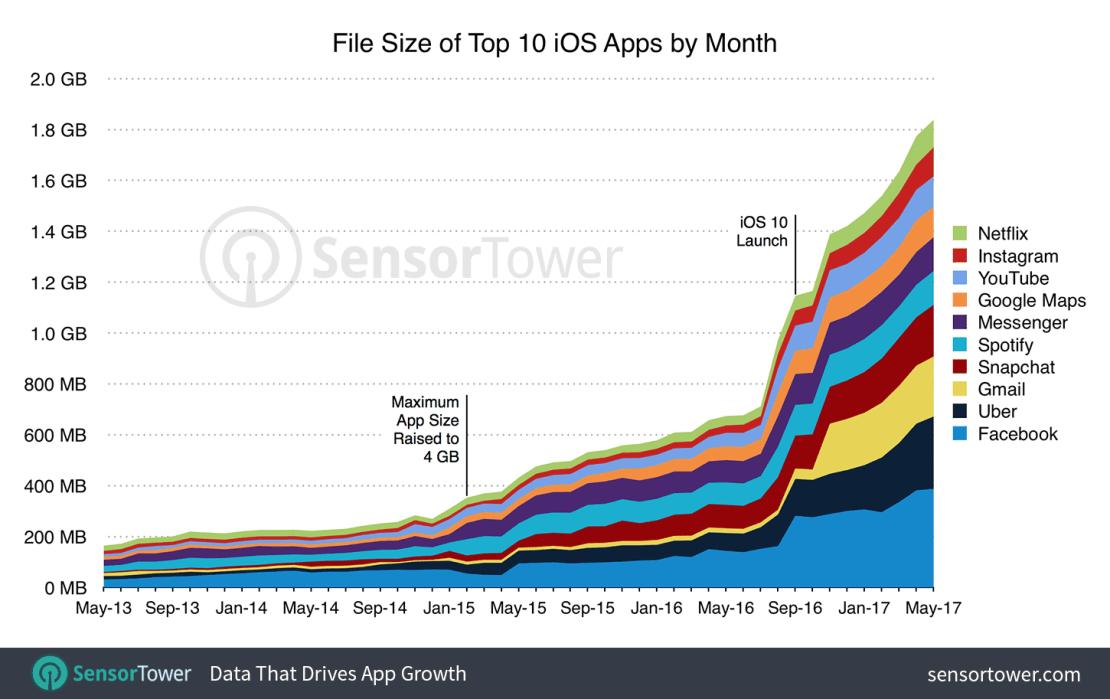 Wzrost ilości miejsca zajmowanego przez TOP 10 aplikacji na iOS-a (od maja 2013 r. do maja 2017 r.)