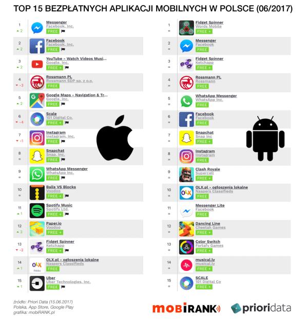 Ranking najpopularniejszych aplikacji mobilnych w Polsce (czerwiec 2017)