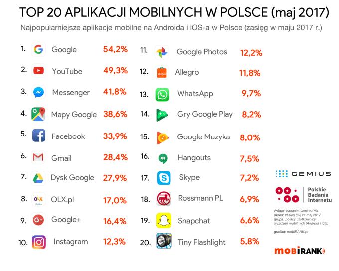 TOP 20 aplikacji mobilnych w Polsce (maj 2017)