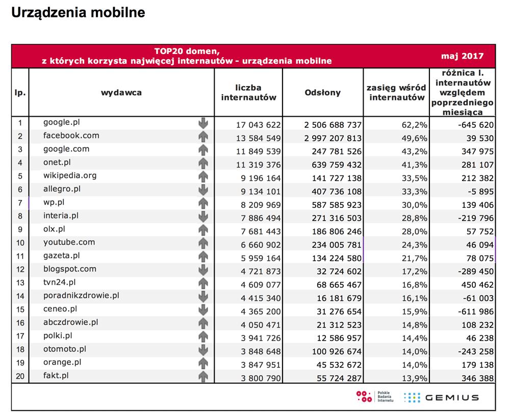 TOP 20 mobilnych domen internetowych w Polsce (maj 2017)