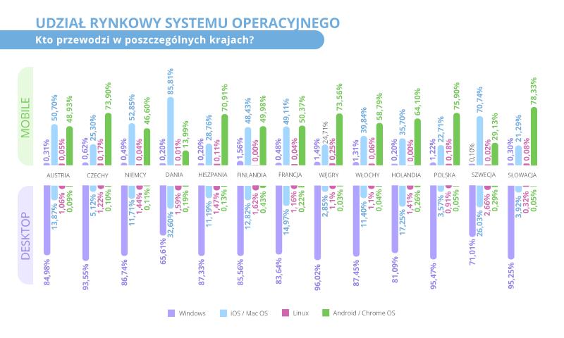 Udział systemów operacyjnych (wg kraju)