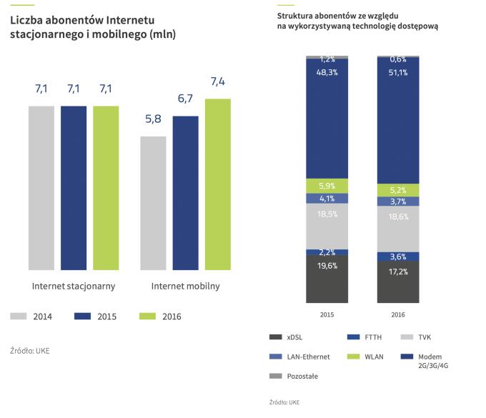 Abonencie internetu w Polsce w 2016 roku (źródło: UKE)