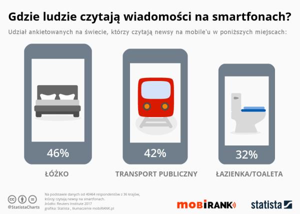 Gdzie najchętniej czytamy wiadomości na smartfonach?