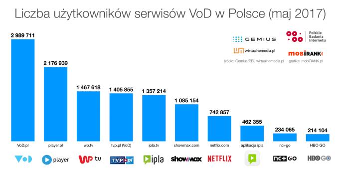 wykres: liczba użytkowników serwisów VoD w Polsce (maj 2017)