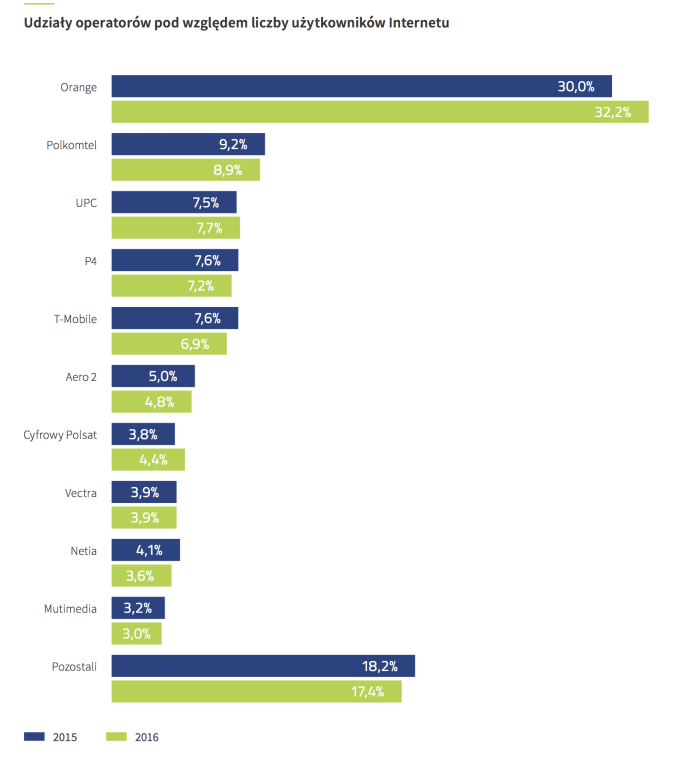 Udziały operatorów pod względem liczby internautów (2015 vs. 2016)