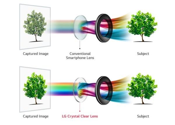 LG V30 z najjaśniejszym obiektywem w aparacie