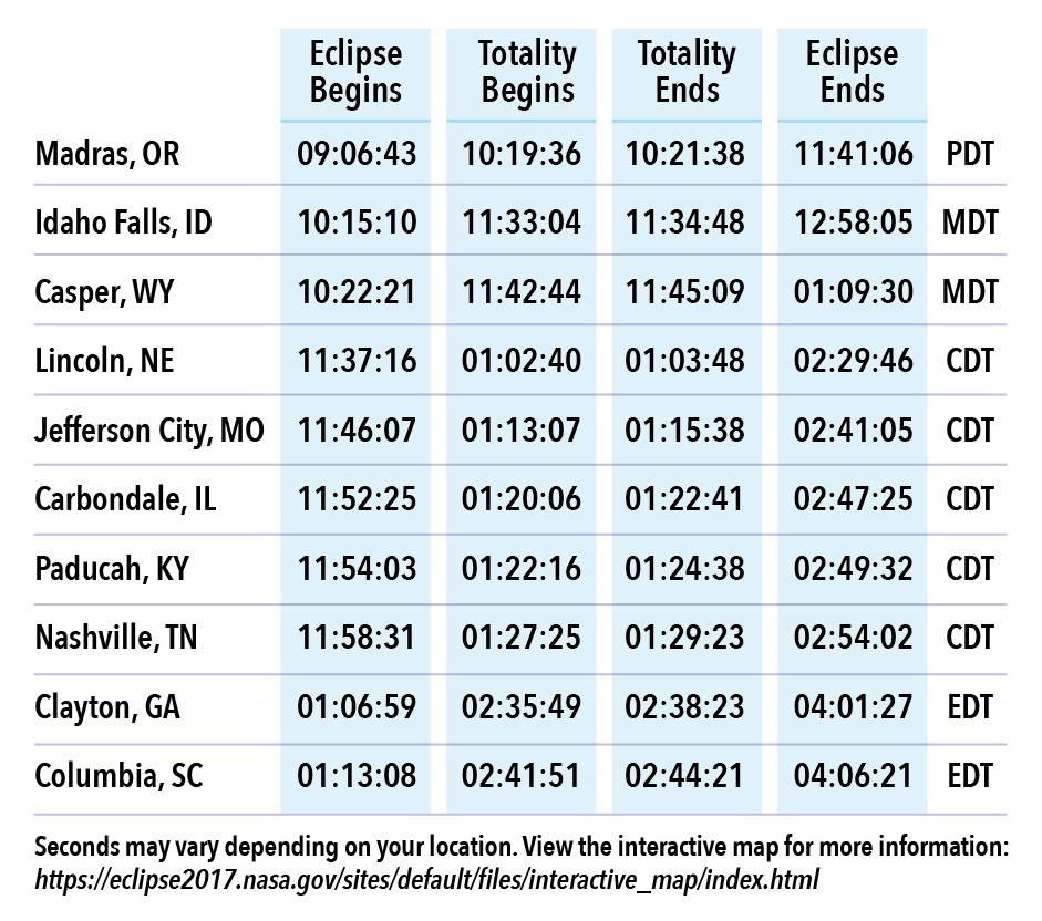 Godzina rozpoczęcia i zakończenia całkowitego zaćmienia Słońca (21.08.2017)