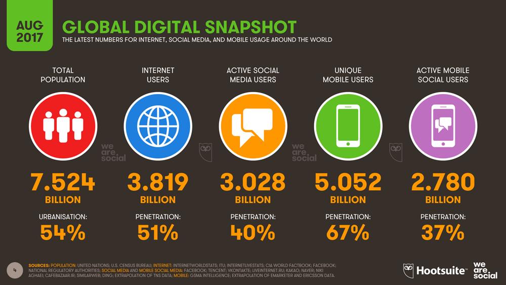 Digital, mobile i social media na świecie (statystyki 3Q 2017 - sierpień)