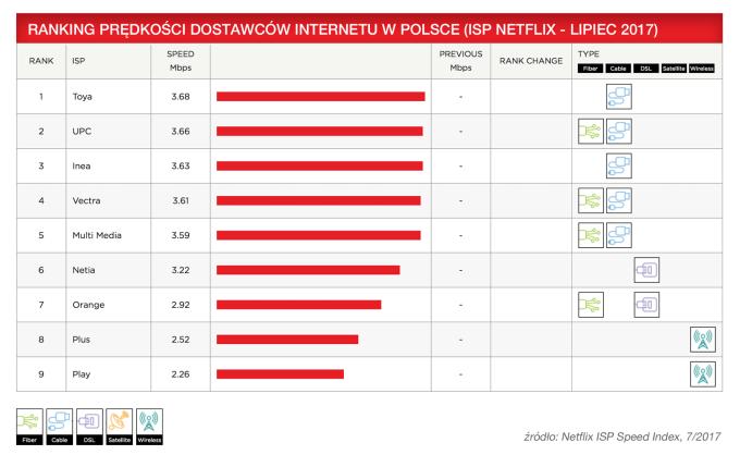 Netflix ISP Speed Index (Polska 07/2017)