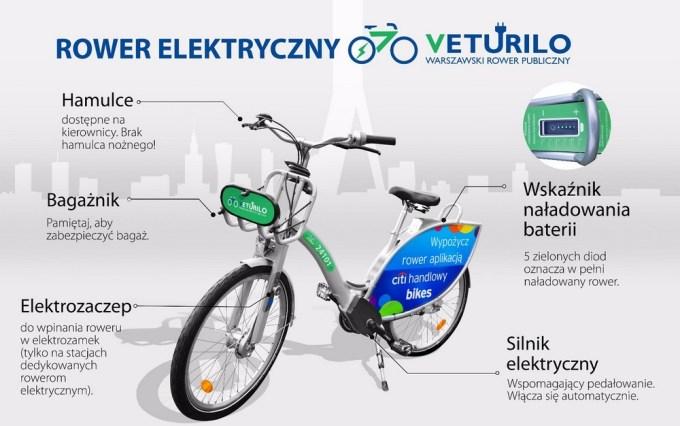 Rower elektryczny Veturilo (Nextbike)