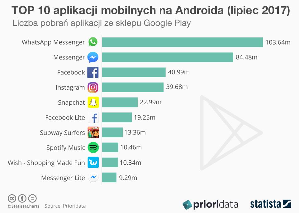 TOP 10 aplikacji mobilnych na Androida w lipcu 2017 (liczba pobrań ze sklepu Google Play)