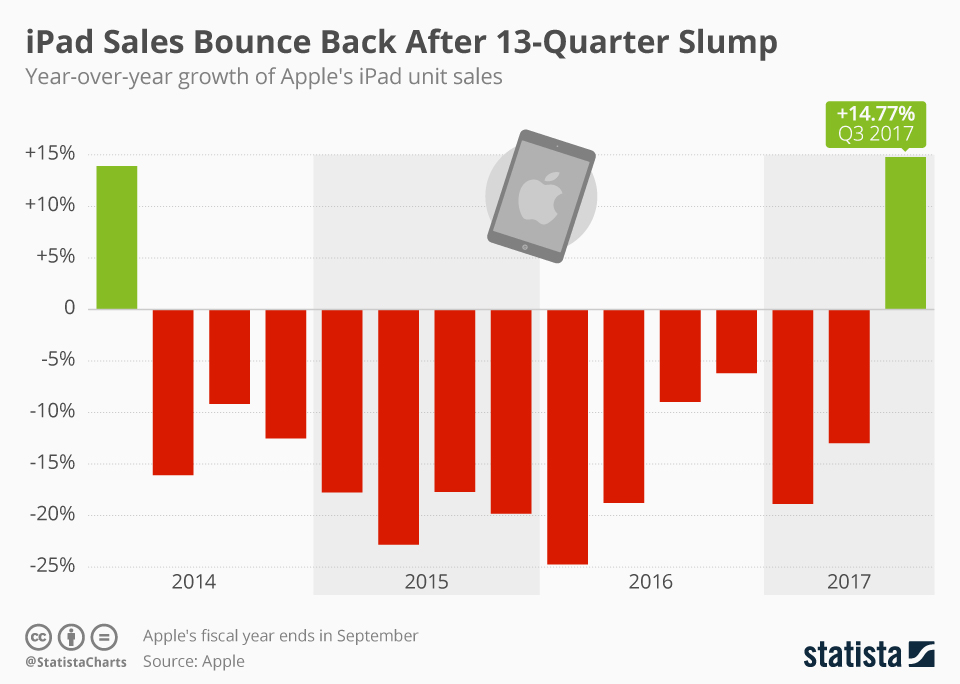 Wykres: procentowa zmiana liczby sprzedanych iPadów od 2014 do 207 roku (po kwartale)