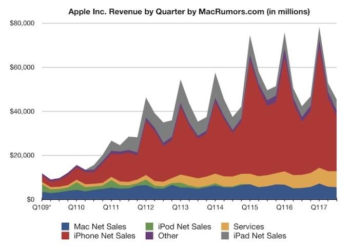 Wyniki finansowe Apple w 3 kw. fiskalnym 2017 r.